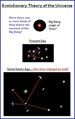 Big Bang origin of Time