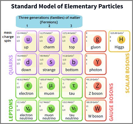 Standard model of elementary paricles