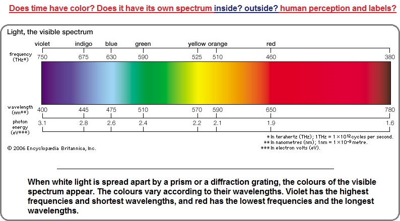 Does time have color arranged in a spectrum?