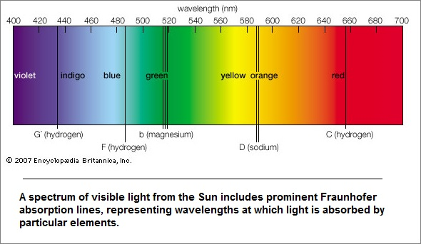 Colors of the visible spectrum defined as a  type of clock