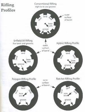 Rifling profiles image 3