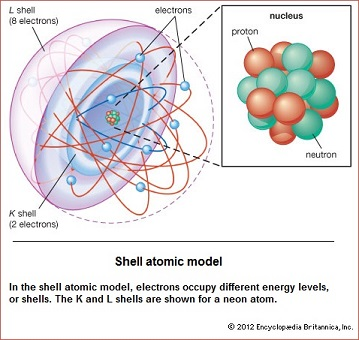 Shell atomic structure