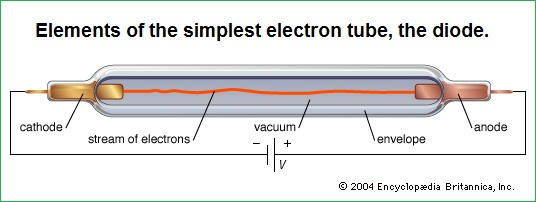 the simplest electron tube called the diode
