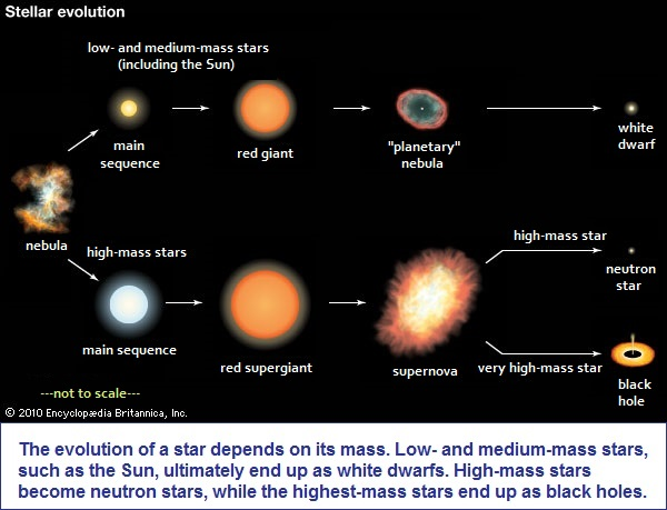 Evolution of Time and Stellar evolution