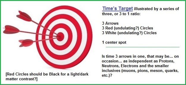 Time and its target