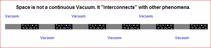 Vaccum and phenomena chain of interconnections.