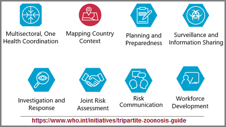 Zoonosis_guide_table