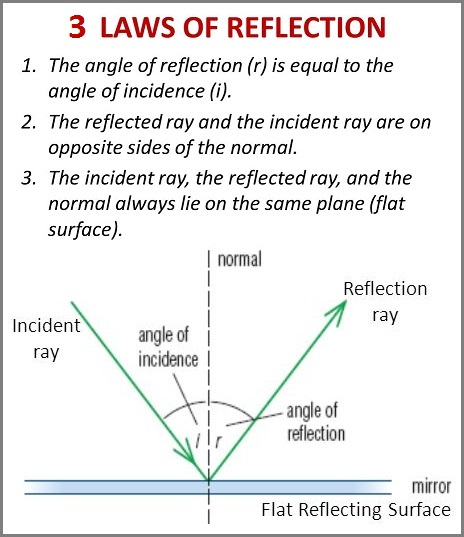 Three laws of Reflection