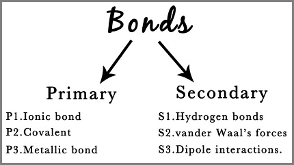 Two types of bonds format