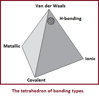 The bonding tetrahedron