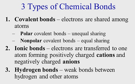 3 main types of chemical bonds