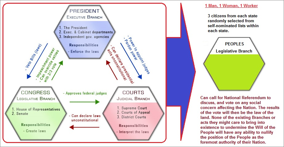 3 to 1 ratio proposition of government structure