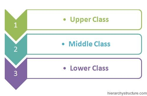 3 general class divisions to human society