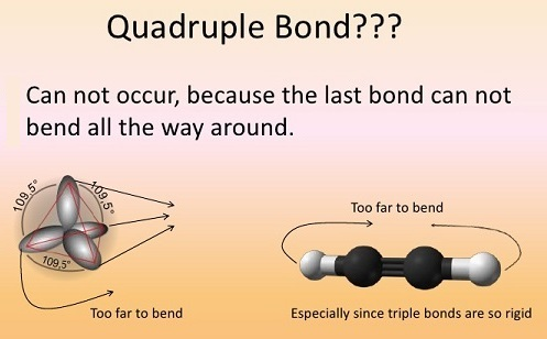 Quadruple bonds don't occur